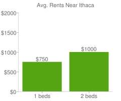 Graph of average rent prices for Ithaca